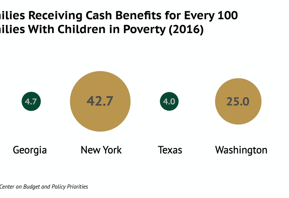 caption: Poor people's access to cash assistance varies widely across the US. New York leads. Washington provides more cash benefits than other states, but less than New York.