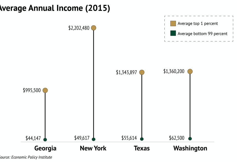 caption: The gap in earnings between the top 1 percent and the bottom 99 percent is vast in New York. Washington and Texas are moderated on both ends of the scale.